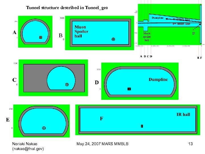 Tunnel structure described in Tunnel_geo e- beam line e+ beam line Muon spoiler hall