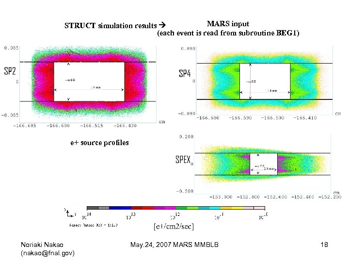 MARS input STRUCT simulation results (each event is read from subroutine BEG 1) e+