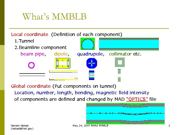 What's MMBLB Local coordinate (Definition of each component) 1. Tunnel 2. Beamline component beam