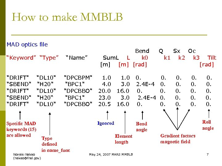 How to make MMBLB MAD optics file Bend Sum. L L k 0 [m]