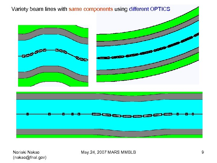 Variety beam lines with same components using different OPTICS Noriaki Nakao (nakao@fnal. gov) May.