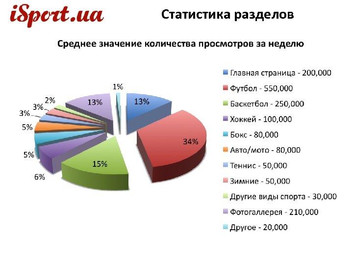 Статистика разделов