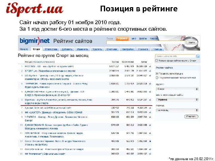 Позиция в рейтинге Сайт начал работу 01 ноября 2010 года. За 1 год достиг