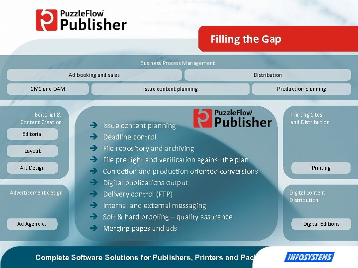 Filling the Gap Business Process Management Ad booking and sales Issue content planning CMS