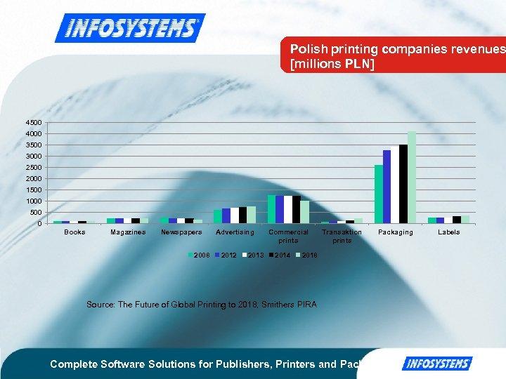 Polish printing companies revenues [millions PLN] 4500 4000 3500 3000 2500 2000 1500 1000