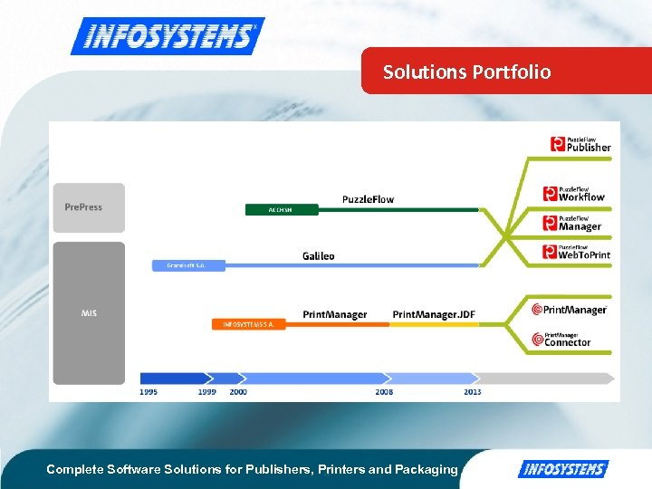 Solutions Portfolio Complete Software Solutions for Publishers, Printers and Packaging