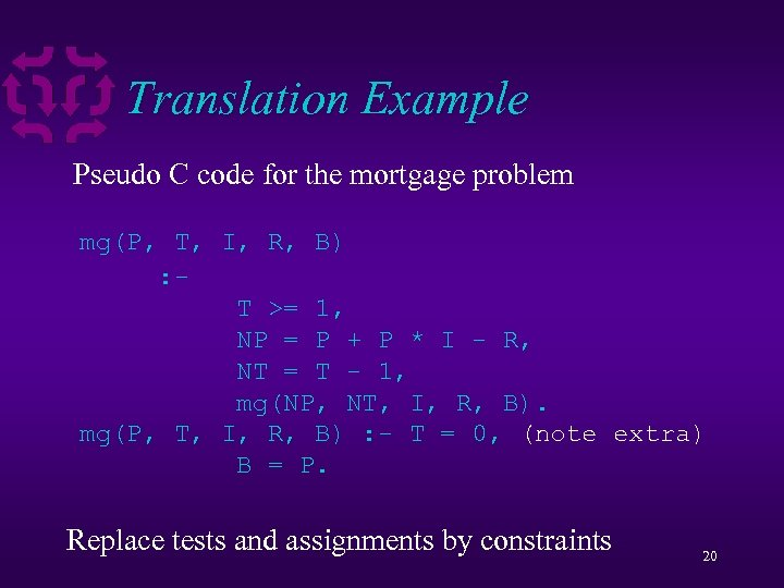 Translation Example Pseudo C code for the mortgage problem float mg 1(float P, int