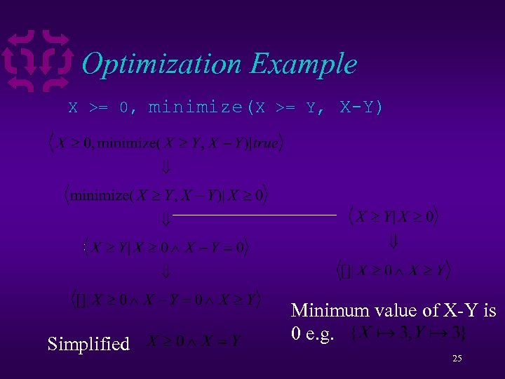 Optimization Example X >= 0, minimize(X >= Y, X-Y) Simplified Minimum value of X-Y