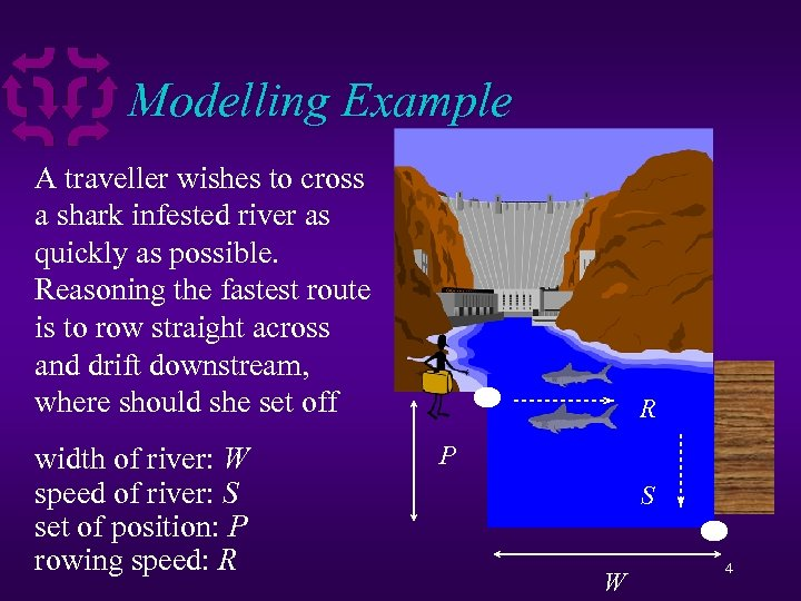 Modelling Example A traveller wishes to cross a shark infested river as quickly as