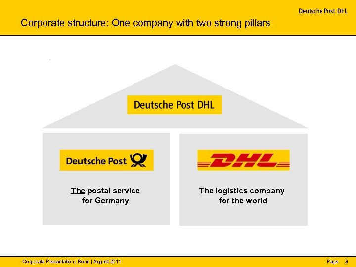 Corporate structure: One company with two strong pillars The postal service for Germany Corporate