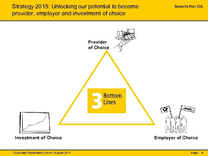 Strategy 2015: Unlocking our potential to become provider, employer and investment of choice Provider