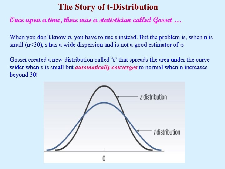 The Story of t-Distribution Once upon a time, there was a statistician called Gosset