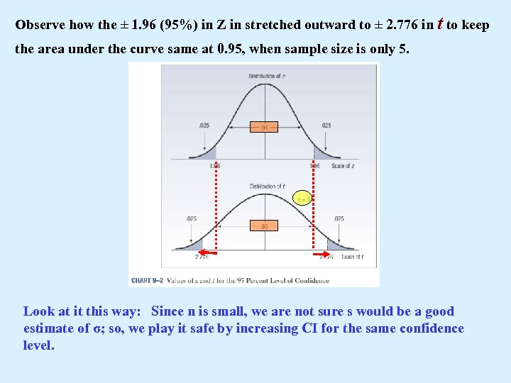 Observe how the ± 1. 96 (95%) in Z in stretched outward to ±