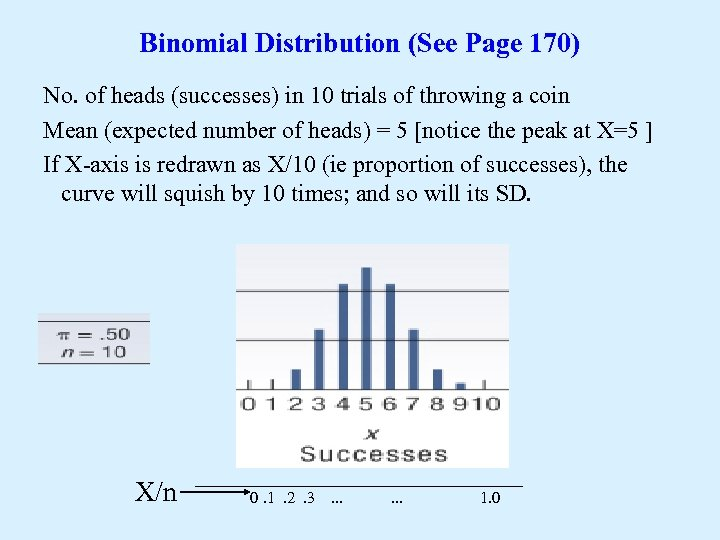 Binomial Distribution (See Page 170) No. of heads (successes) in 10 trials of throwing