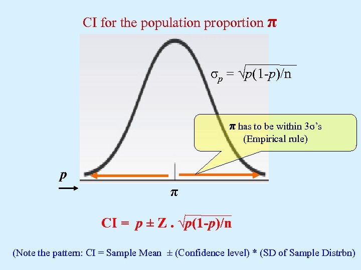 CI for the population proportion π σp = √p(1 -p)/n π has to be