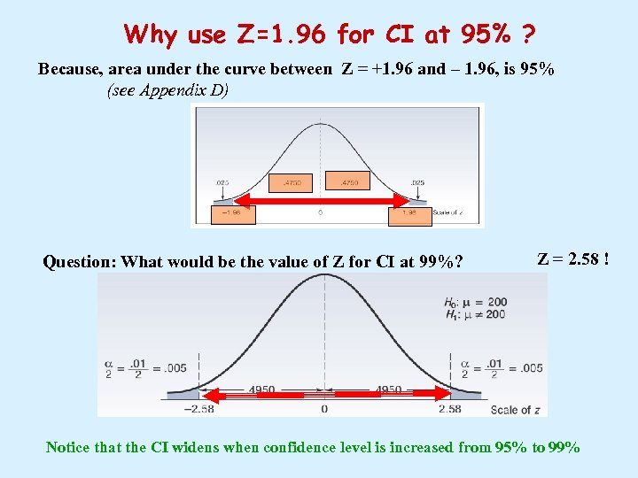 Why use Z=1. 96 for CI at 95% ? Because, area under the curve
