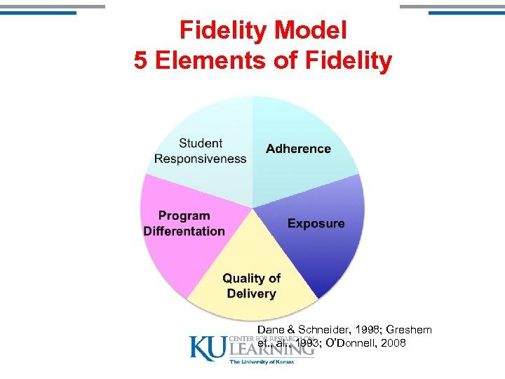 Fidelity Model 5 Elements of Fidelity Dane & Schneider, 1998; Greshem et. , al.