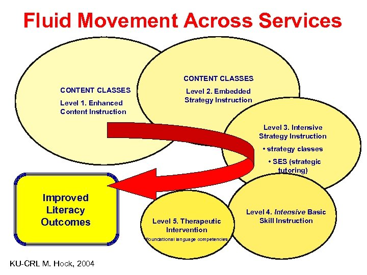 Fluid Movement Across Services CONTENT CLASSES Level 1. Enhanced Content Instruction Level 2. Embedded