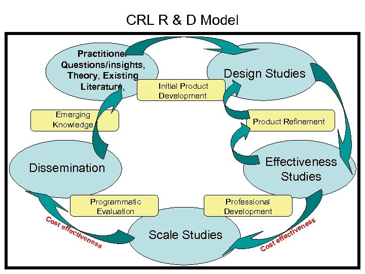 CRL R & D Model Practitioner Questions/insights, Theory, Existing Literature, Design Studies Initial Product