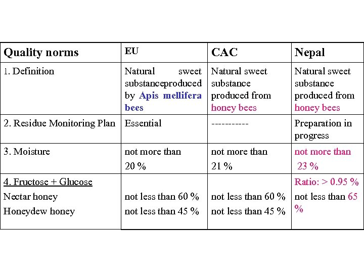 Quality norms EU CAC Nepal 1. Definition Natural sweet substance roduced p by Apis