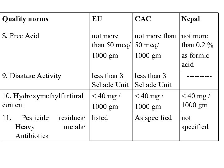 Quality norms EU 8. Free Acid not more than 50 meq/ than 0. 2