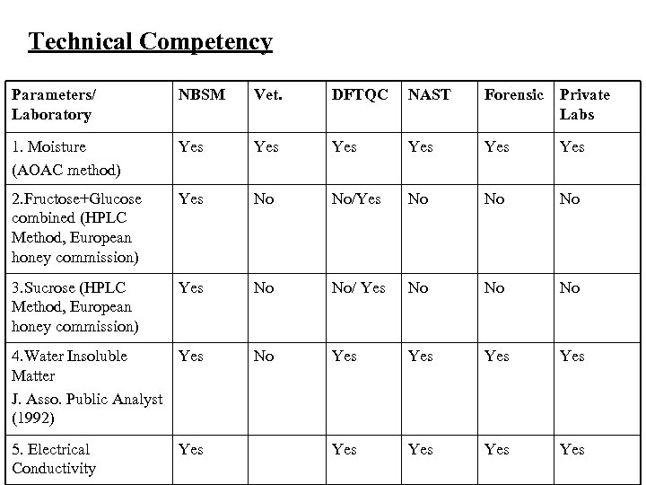 Technical Competency Parameters/ Laboratory NBSM Vet. DFTQC NAST Forensic Private Labs 1. Moisture (AOAC