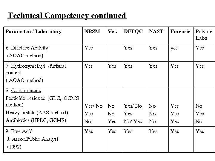Technical Competency continued Parameters/ Laboratory NBSM 6. Diastase Activity (AOAC method) Yes 7. Hydroxymethyl