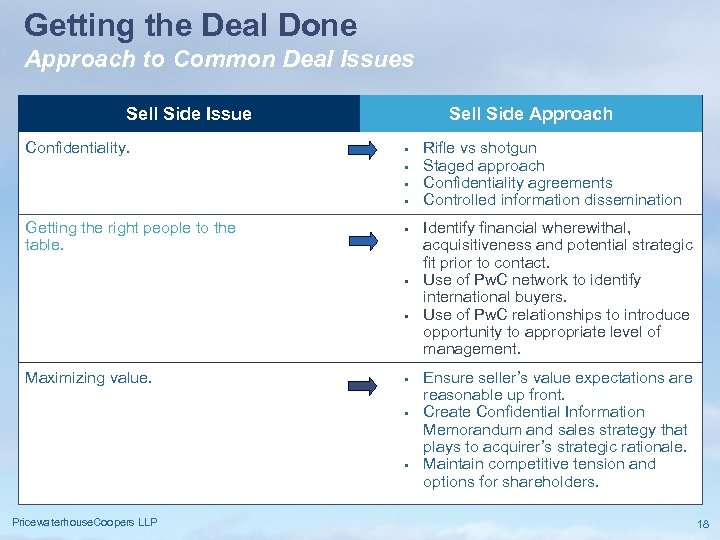 Getting the Deal Done Approach to Common Deal Issues Sell Side Issue Confidentiality. Sell