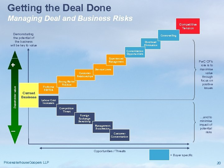 Getting the Deal Done Managing Deal and Business Risks Competitive Tension Demonstrating the potential