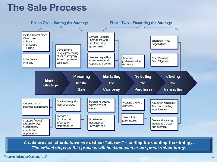 The Sale Process Phase One – Setting the Strategy Define Shareholder Objectives: • Price