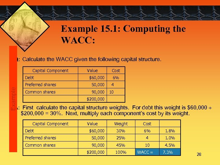 Example 15. 1: Computing the WACC: Q: Calculate the WACC given the following capital