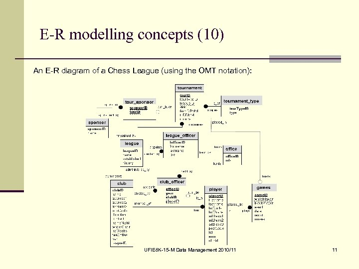 E-R modelling concepts (10) An E-R diagram of a Chess League (using the OMT