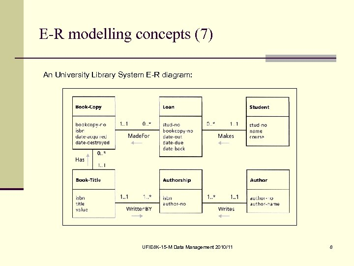 E-R modelling concepts (7) An University Library System E-R diagram: UFIE 8 K-15 -M