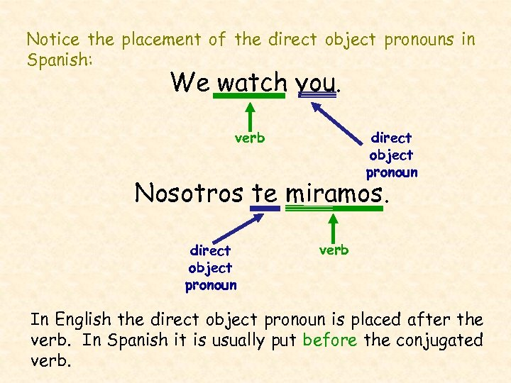 Notice the placement of the direct object pronouns in Spanish: We watch you. verb