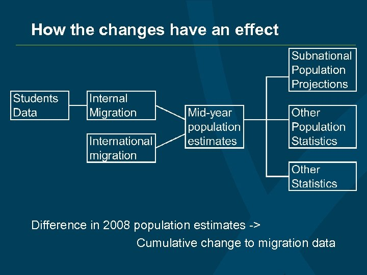 How the changes have an effect Difference in 2008 population estimates -> Cumulative change
