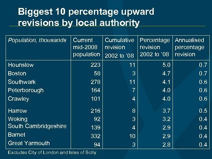 Biggest 10 percentage upward revisions by local authority Population, thousands Current Cumulative Percentage Annualised