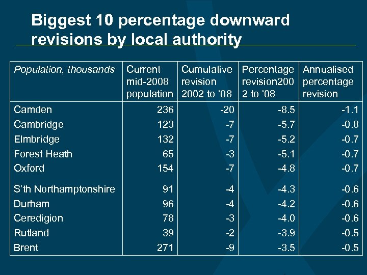 Biggest 10 percentage downward revisions by local authority Population, thousands Current Cumulative Percentage Annualised