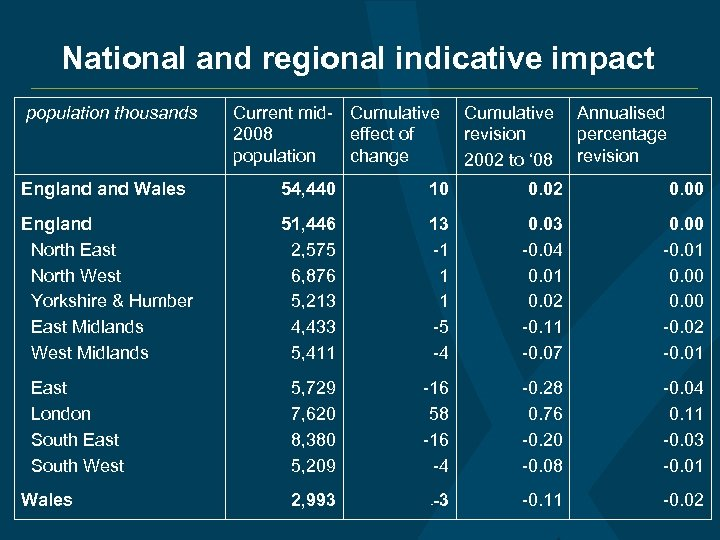 National and regional indicative impact population thousands Current mid- Cumulative 2008 effect of population
