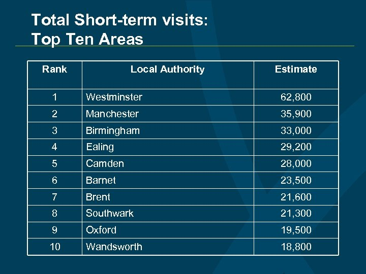 Total Short-term visits: Top Ten Areas Rank Local Authority Estimate 1 Westminster 62, 800
