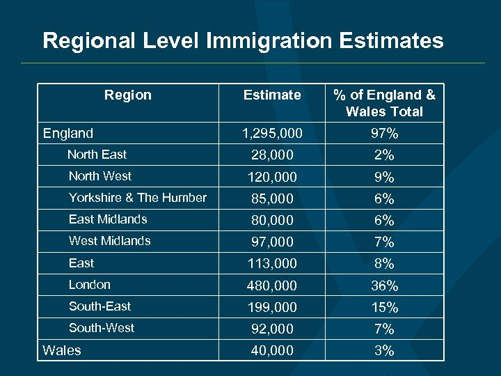 Regional Level Immigration Estimates Region Estimate % of England & Wales Total 1, 295,