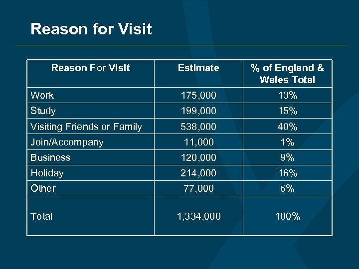 Reason for Visit Reason For Visit Estimate % of England & Wales Total Work