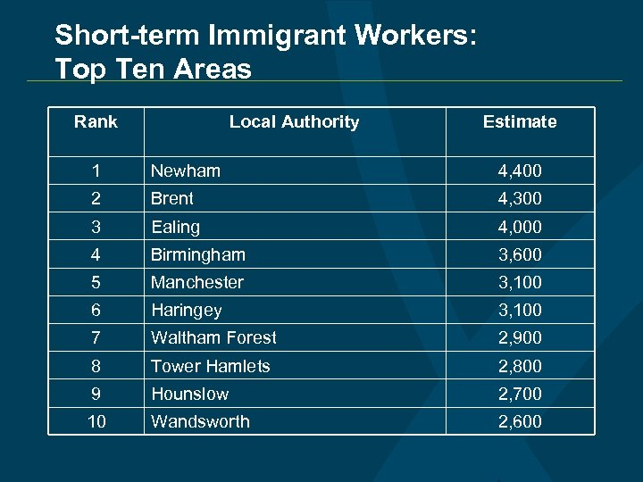 Short-term Immigrant Workers: Top Ten Areas Rank Local Authority Estimate 1 Newham 4, 400