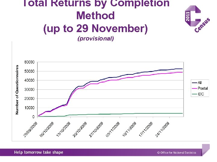 Total Returns by Completion Method (up to 29 November) (provisional)