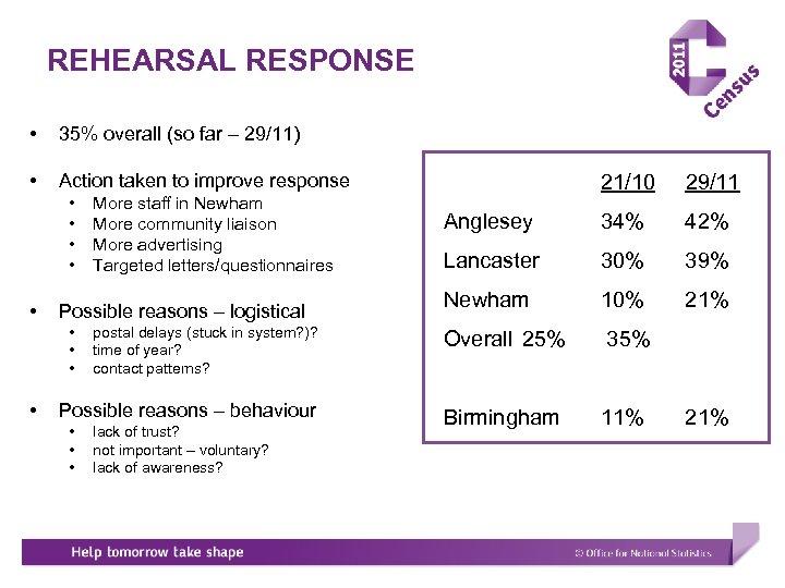 REHEARSAL RESPONSE • 35% overall (so far – 29/11) • Action taken to improve