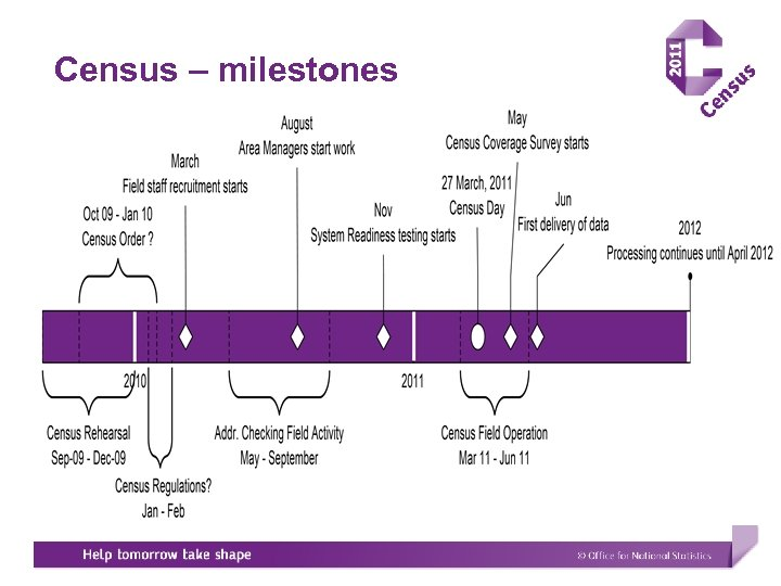 Census – milestones