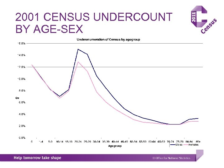 2001 CENSUS UNDERCOUNT BY AGE-SEX