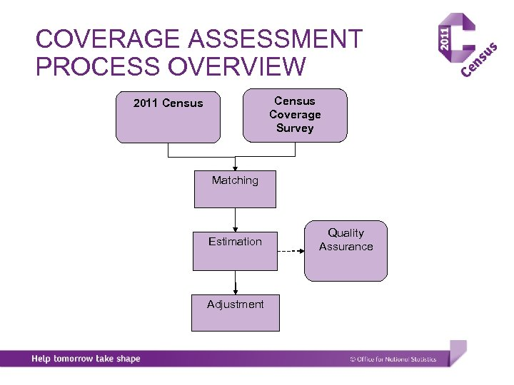 COVERAGE ASSESSMENT PROCESS OVERVIEW Census Coverage Survey 2011 Census Matching Estimation Adjustment Quality Assurance