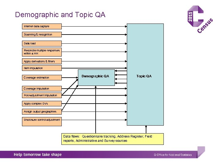 Demographic and Topic QA Internet data capture Scanning & recognition Data load Reconcile multiple
