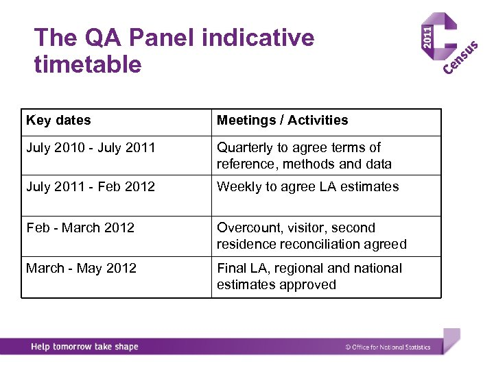 The QA Panel indicative timetable Key dates Meetings / Activities July 2010 - July