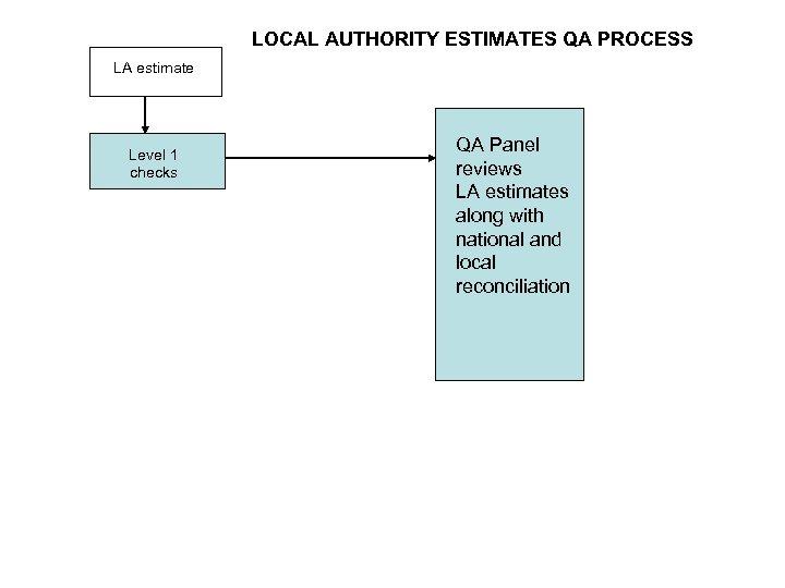 LOCAL AUTHORITY ESTIMATES QA PROCESS LA estimate Level 1 checks QA Panel reviews LA